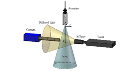 Configuration of shadowgraph droplet analyzer, AAS Vol. 19, Iss. 9, Assessment of Parameters for Distinguishing Droplet Shape in a Spray Field Using Image-Based Techniques.