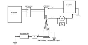 Experimental apparatus used for electrical measurements, AAS Vol 20, Iss. 4, Electrical and Spray Characteristics of a Multi-Orifice Charge Injection Atomizer for Electrically Insulating Liq...